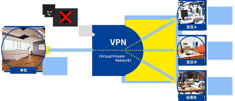 VPNサービス図