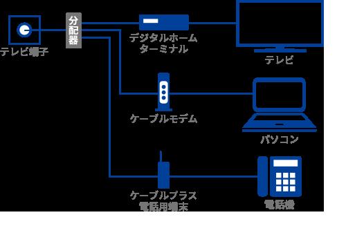 テレビ端子が1つの場合の配線イメージ図