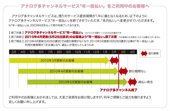 アナログ多チャンネル放送サービ...